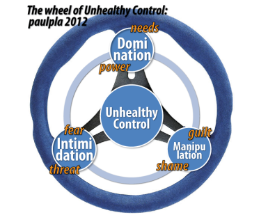 The wheel of unhealthy control